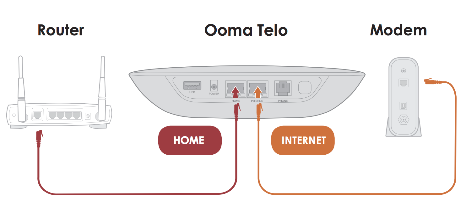 Ooma Internet Security Is Not Configured Correctly Ethernet Wiring For Your Home Locate The Cable That Connects Modem To Router Unplug End Of And Plug It Into Port Telo